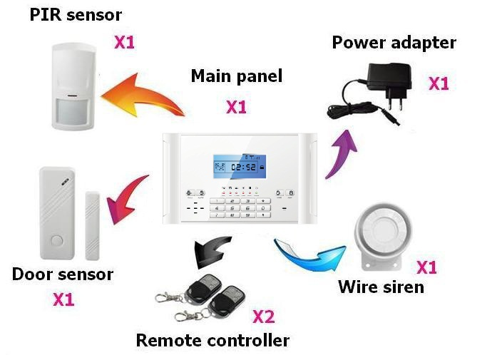 OEM/ODM GSM home security alarm systems with touch keypad--YL-007M2C
