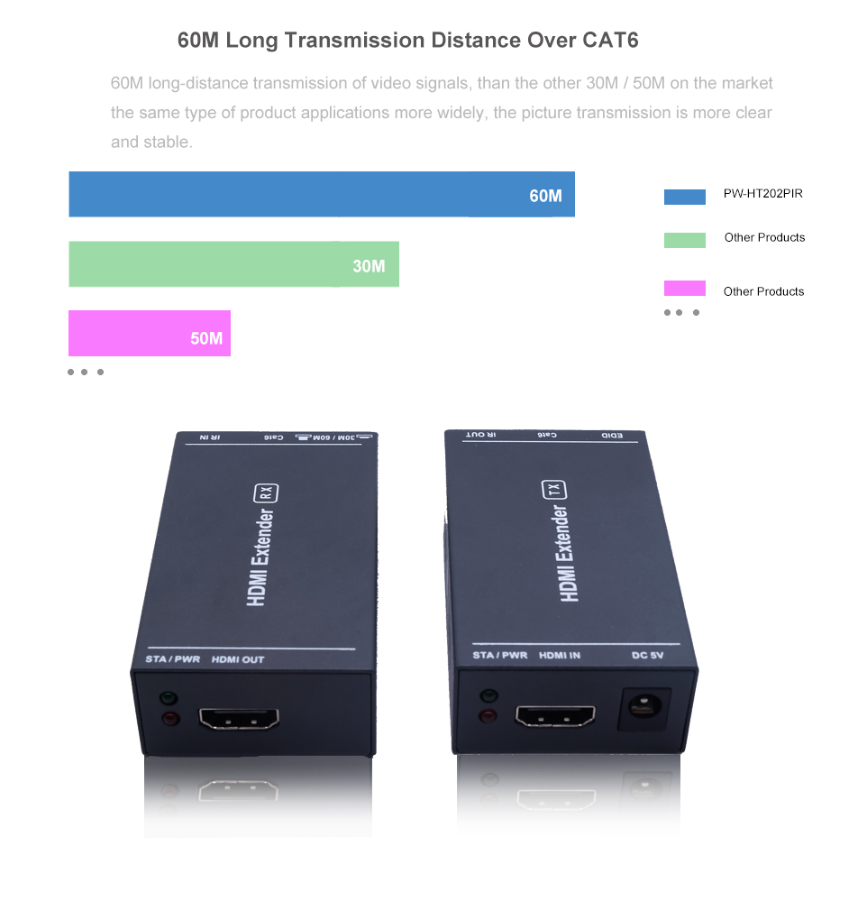 HDMI Extender TV transmitter and receiver 60M 1080P Uncompressed Support POC with IR control by cat5e/6