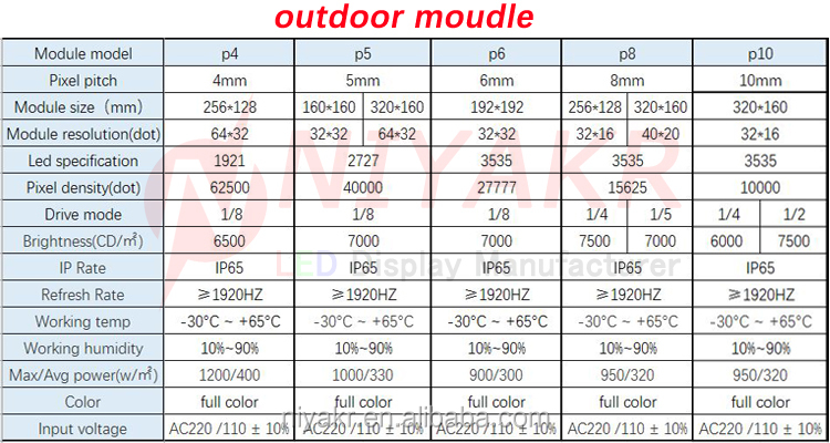 shenzhen p10 outdoor hd full color video advertising p4 p5 p6 p8 module panel board rental made in china led display screen