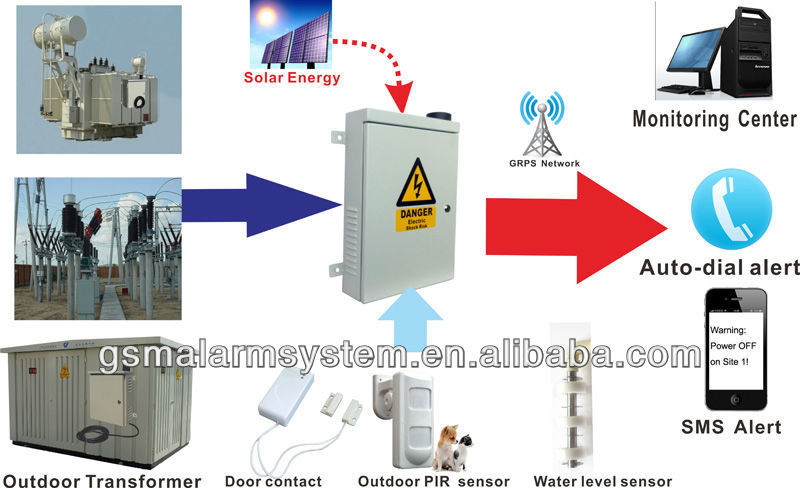 2013 Newest GPRS Power Facility Alarm S250 for Transformer anti-theft requirements Supports solar panel with 8 Dry contact
