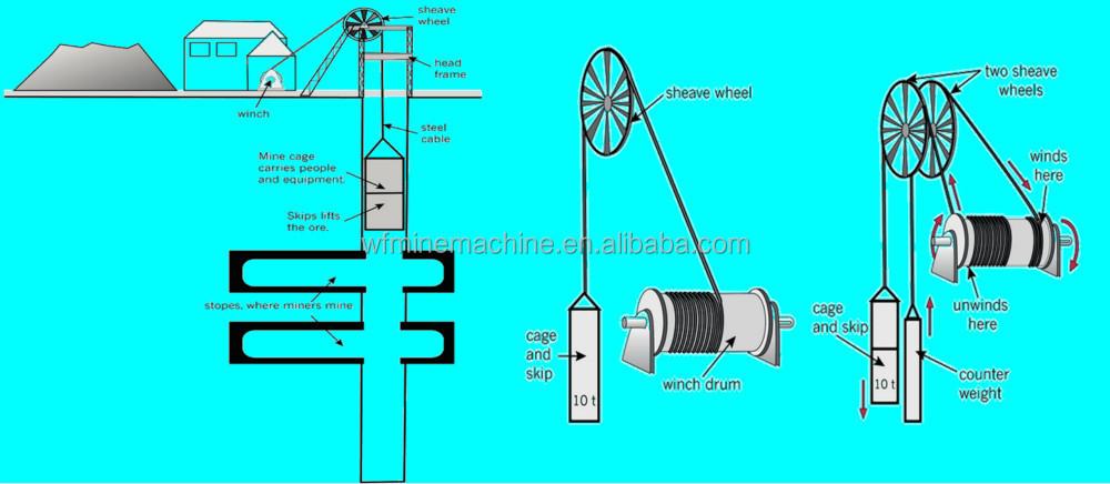 Mining Diagram Winch - Free Vehicle Wiring Diagrams •
