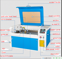Laser Engraving Equipment Supplier Co2 Laser