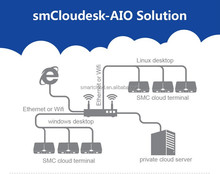 quad core thin client with management software thin client
