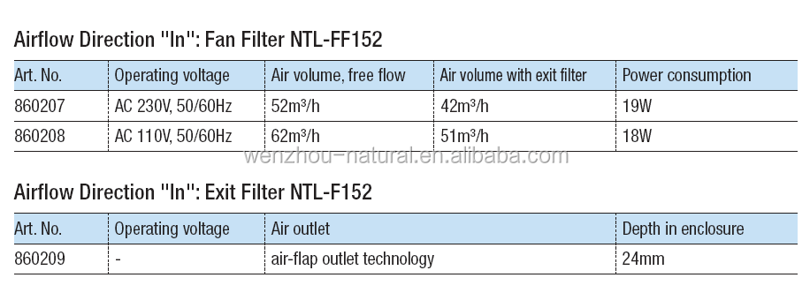 cabinet air filter cover industrial filter manufacturer NTL-FF152 up to 97m 3 / h