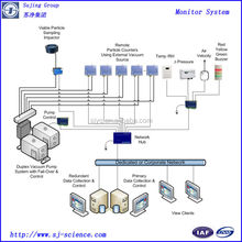 Multipoint online monitoring systerm