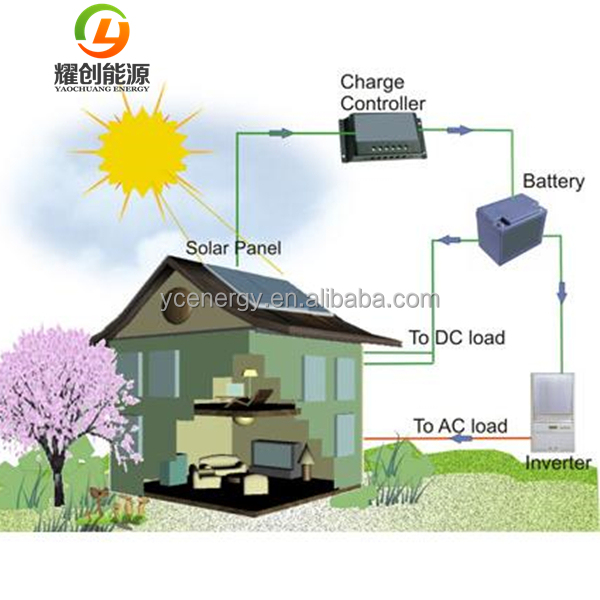 Stand Alone Solar power system for home on grid off grid 5kw