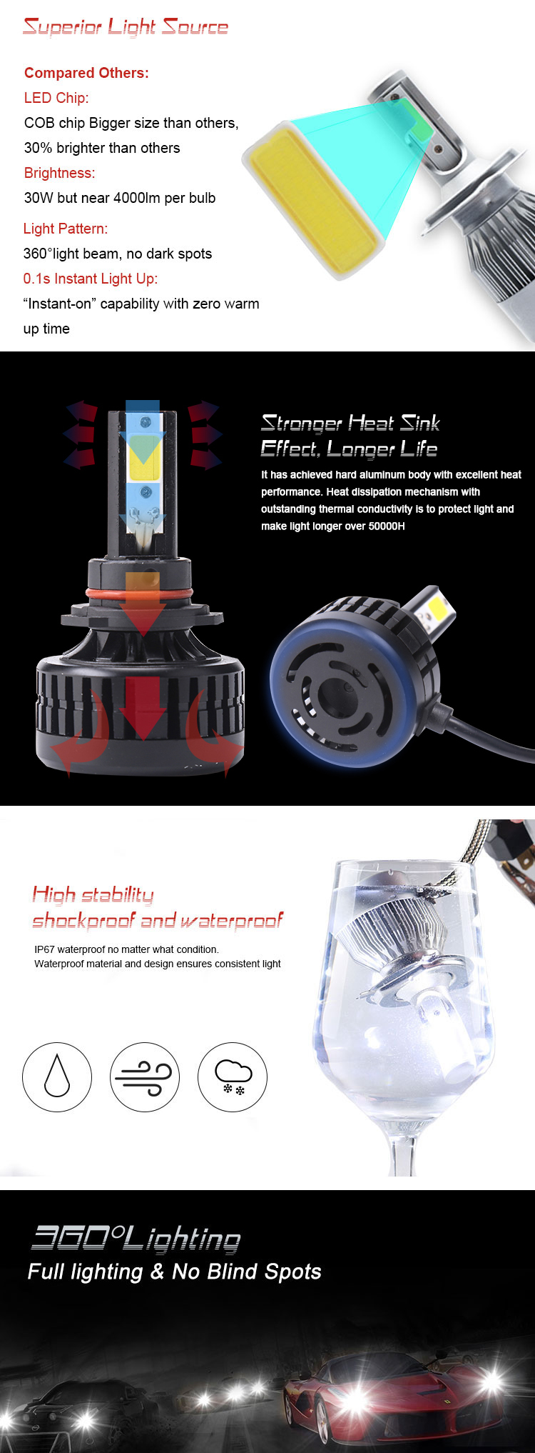Best quality 36W COB 4000lumen H1 H3 H4 H7 H8 H11 H13 9005 9006 car led replacement headlight bulbs