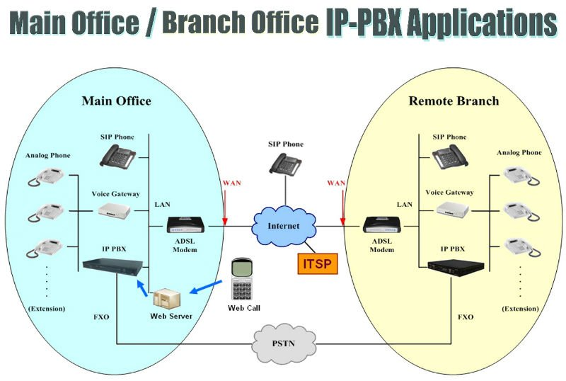 IP PBX (Main Office and Branch Office Application)
