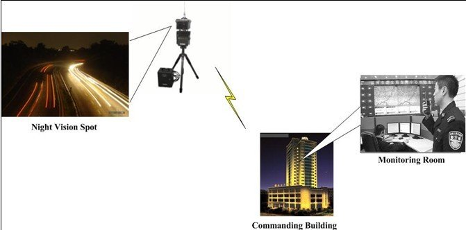 COFDM wireless night vision system