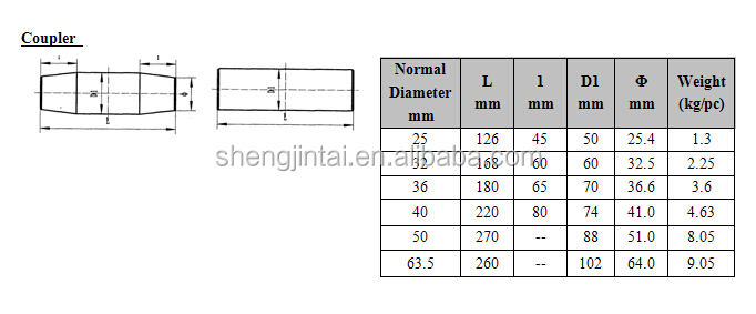 Full Screw Thread Steel Bars for prestress / rock bolt / anchor thread bar