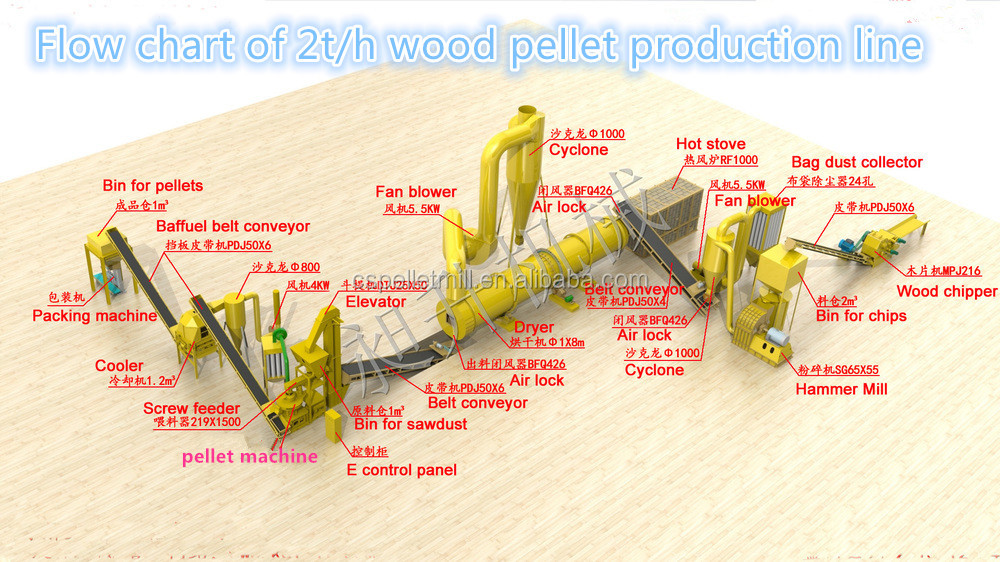 CSPL 2016 ECO 2tph Wood Pellet Production Line wood chips, saw dust and wood bark with grinder,drier and packing machine