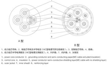 Flexible armored cable for Mining Machine 0.38/0.66KV