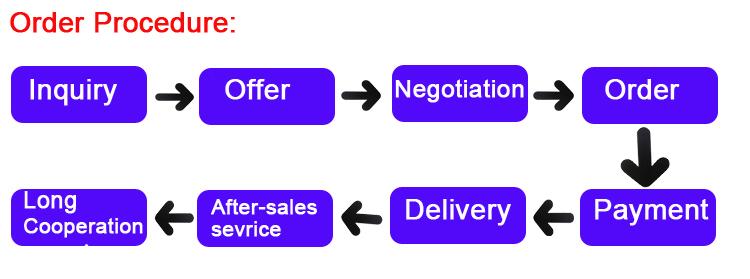 order procedure