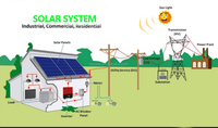 Best price 600kw solar power system with complete solar system solution
