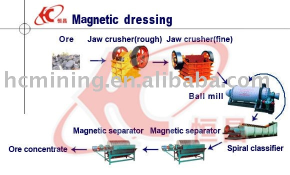 Magnetite Mineral Processing/ Iron ore concentrate processing