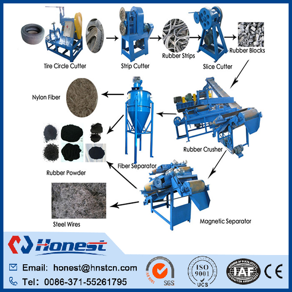 High quality rubber product making machine processing line/rubber tyre recycling plant