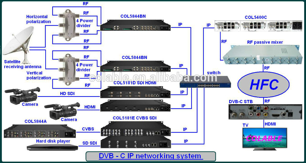 New Model 8/12/16/20/24 hd mi to ip Encoder COL5181H