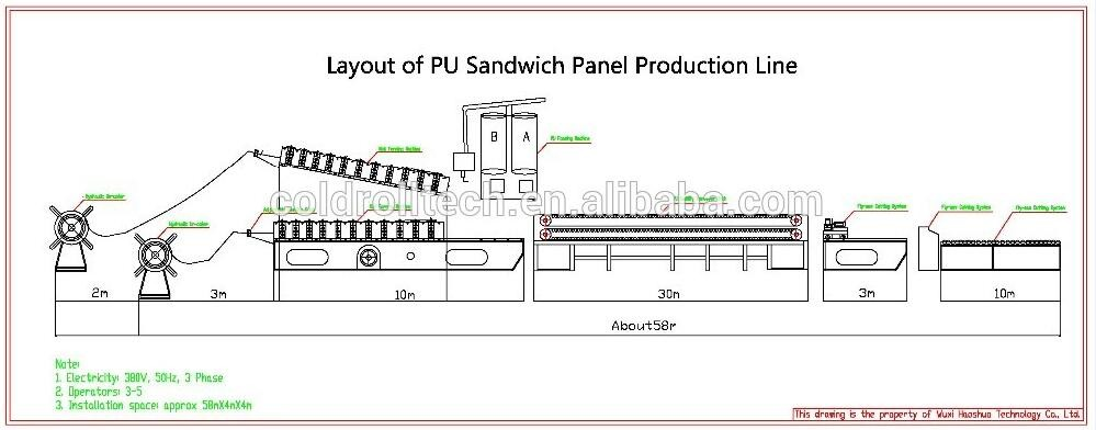 PU Sandwich Panel Production Line, Continuous PU Sandwich Panel Making machine
