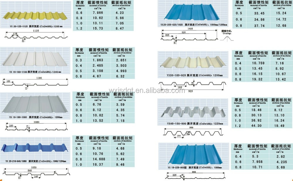 GI galvanized steel flat sheets/plate
