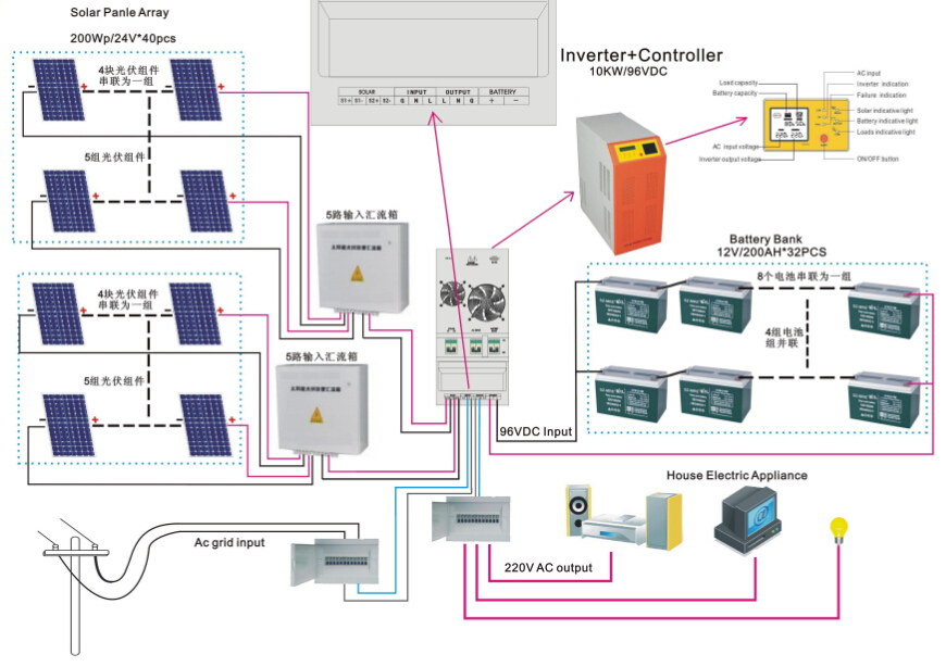 Cool Solar Panel System Diagram Images - Electrical Circuit Diagram ...