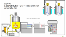 Production line agrochemical suspension concentrate SC mixing machine