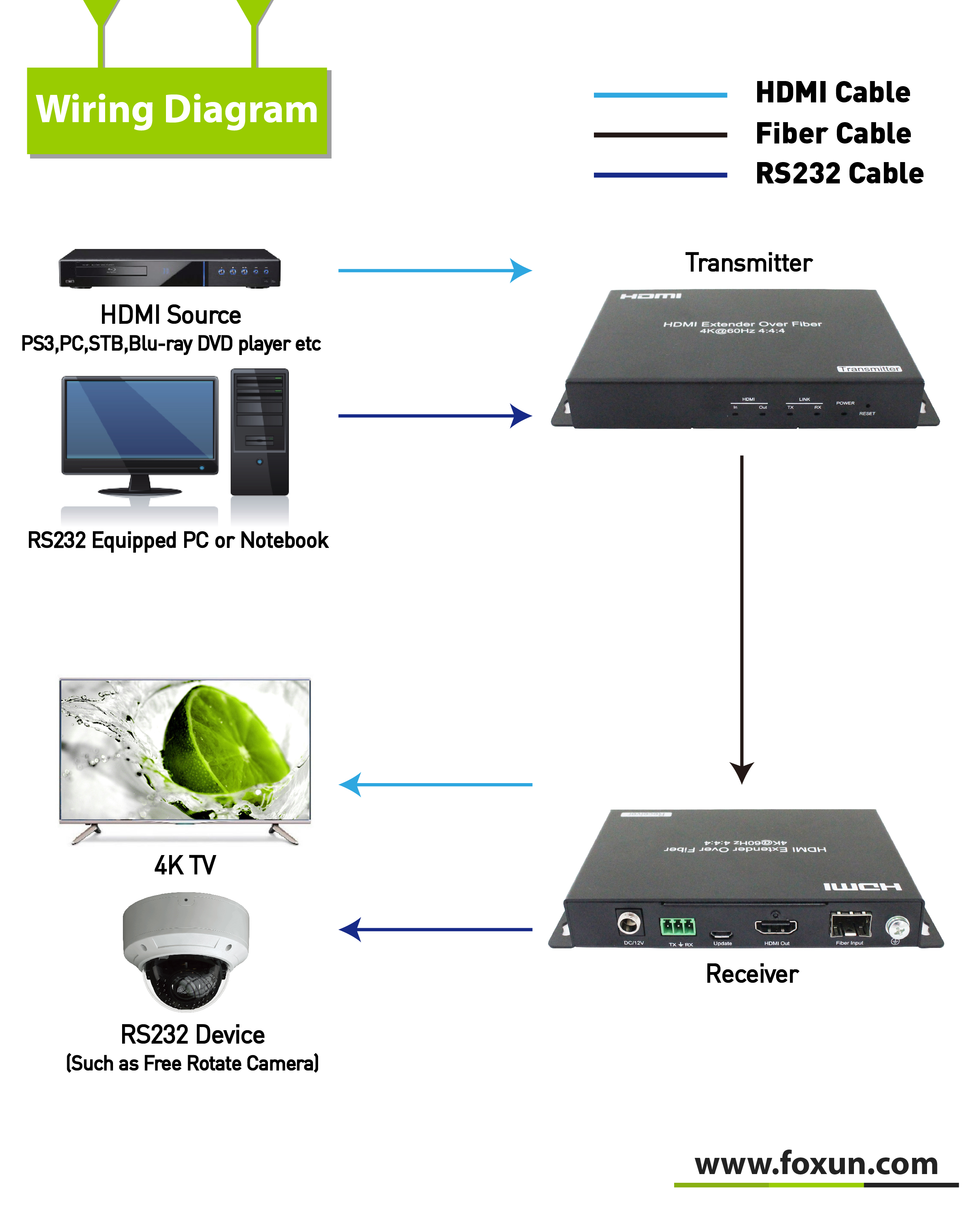 18G 4K 60KM HDMI Extender Over Fiber Over Single Mode 4K@60Hz HDCP2.2 Without Latency