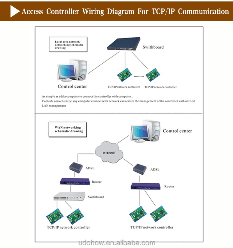 TCP/IP 4 doors access control panel with software