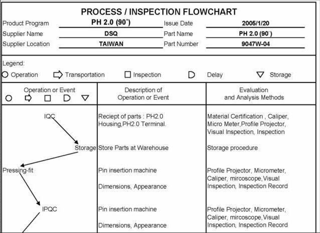 process flow diagram ts 16949 example electrical wiring diagram u2022 rh huntervalleyhotels co TS 16949 Recertification TS 16949 Map