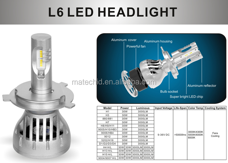 Auto Led car Headlight H1 H3 880 881 9005 9006 H7 H11 H4 flip headlight Cob Led Headlight, S1 S2 G20 L5 G5 led car headlight