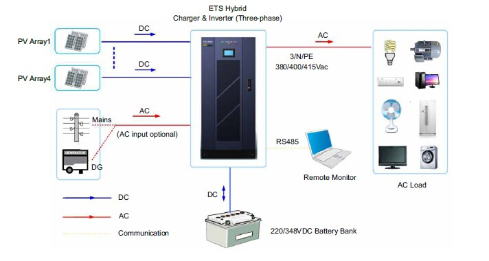 High quality three phase off grid solar inverter 20KW ,60Hz for US market