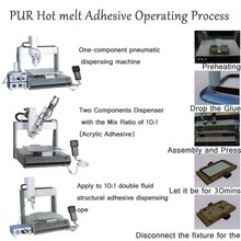 PUR Adhesive for Plastic Bonding and Assembly in Cell Phone and Tablet