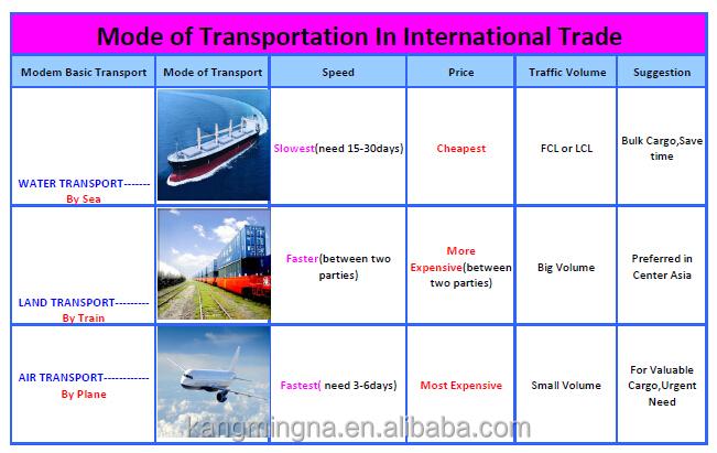 transportation trade.jpg