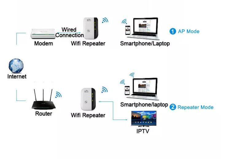 Factory Wireless-N Wifi Repeater 802.11Network Wi Fi Routers 300Mbps Range Expander Signal Booster Wifi Router