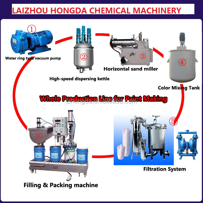 Ink pigment paint coating making machines and whole production line