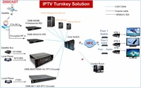 IPTV Providers Broadcasting Billing Systems MPEG-4 H.264 HDMI to IP Encoder Transcoder Hotel IPTV Solution