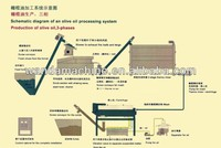 Virgin olive oil!olive essential oil extraction equipment