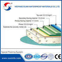 Waterproofing coating silicone roof coating manufacturers