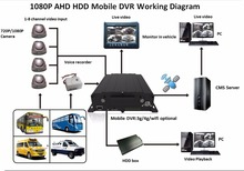Factory Directly hd portable dvr with 2.5 tft lcd screen driver CMS softewear MDVR 720P/960P/1080P