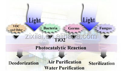 Nano tio2 photocatalytic coating