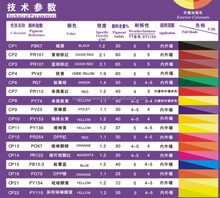 Eco/human-friendly water based colorant /aqueous pigment paste /soluble colored paint with high/low temperature&light resistance