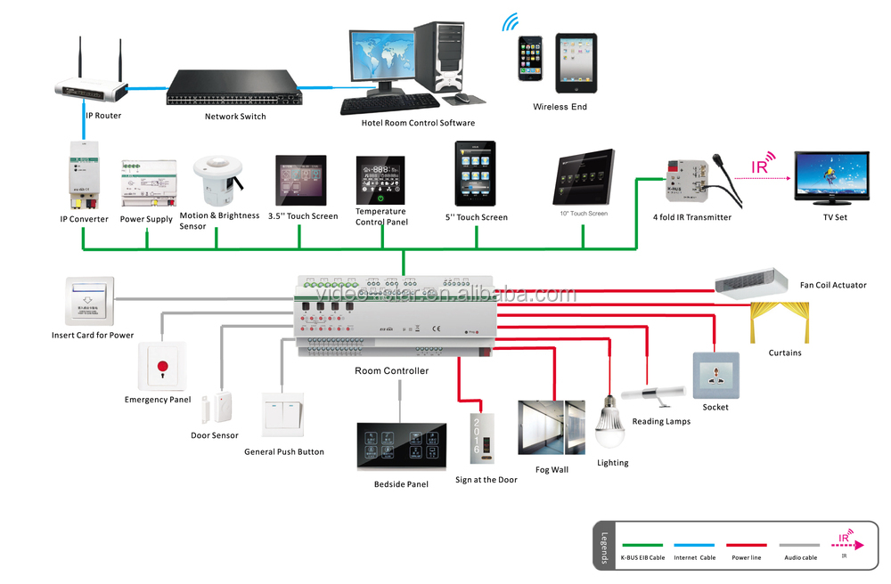 Thermostatic Touch Panel  Screen  Knx  Eib Intelligent Home And Building Controlling System   View