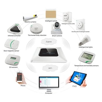Shenzhen Smart Home Automation Solution Supplier ACTOP Smart Home System