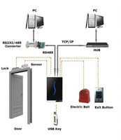 TCP/IP networked RFID access control devices RF100