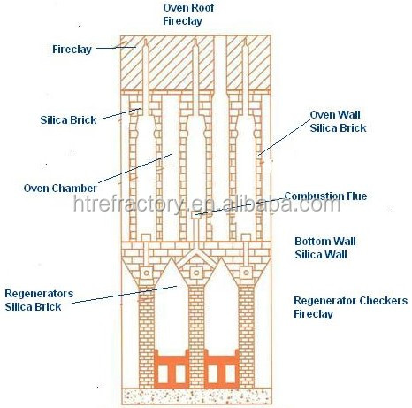 Silica Refractory Brick Application.jpg