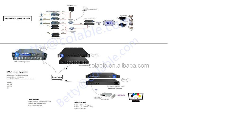 8 channels CVBS or SDI mpeg2 and H.264 Encoder SD very low bitrate DVB professional Encoder ASI IP out