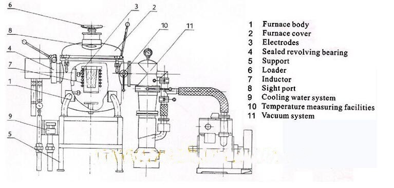 electric arc furnace 5 ton/plasma arc furnace