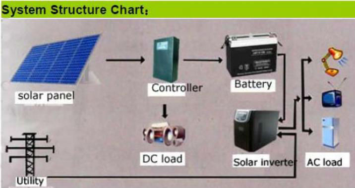 Solar Panels & Solar Energy Systems
