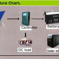 Solar Panels Amp Solar Energy Systems