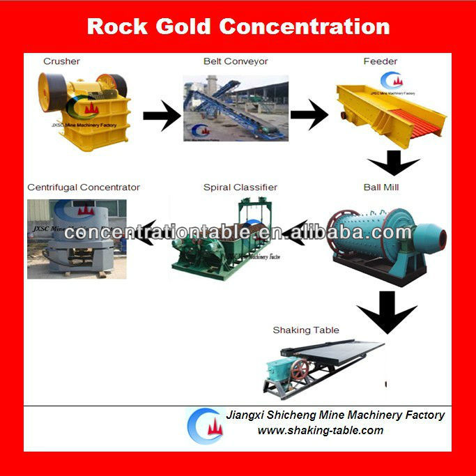 kaya gold mining machine