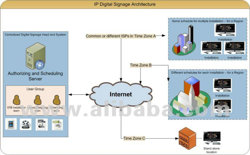 Digital Signage System - Connected platfrom on LAN or WAN